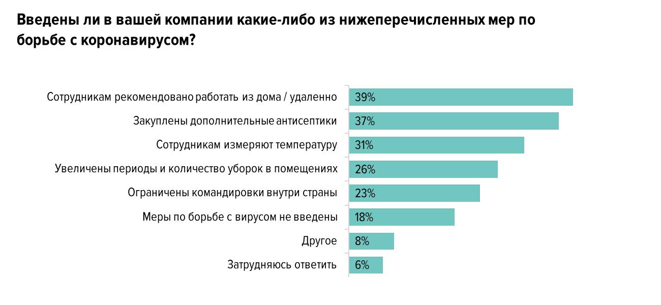 11% не уходили на удалёнку, потому что не верили в опасность