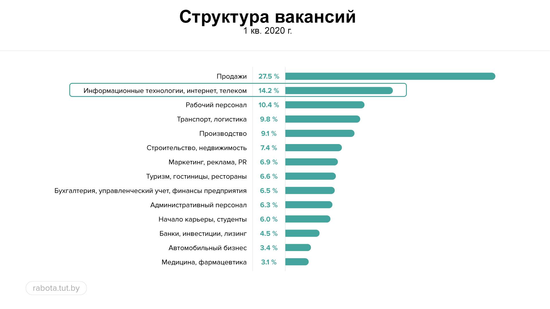 Рынок труда в ИТ: реалии по итогам 1 квартала 2020 года