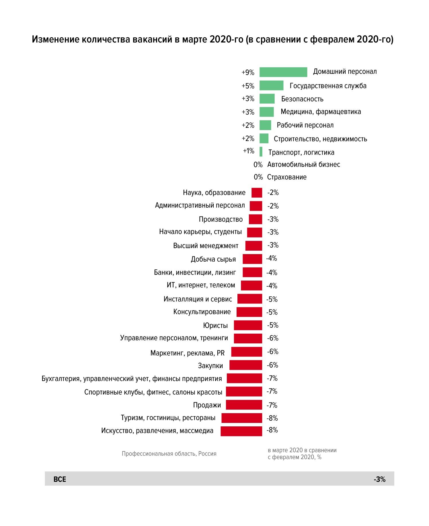 Что происходит на рынке труда этой весной