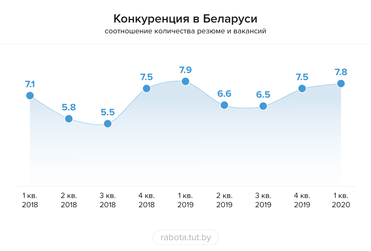 Рынок труда в 1 квартале: основные итоги
