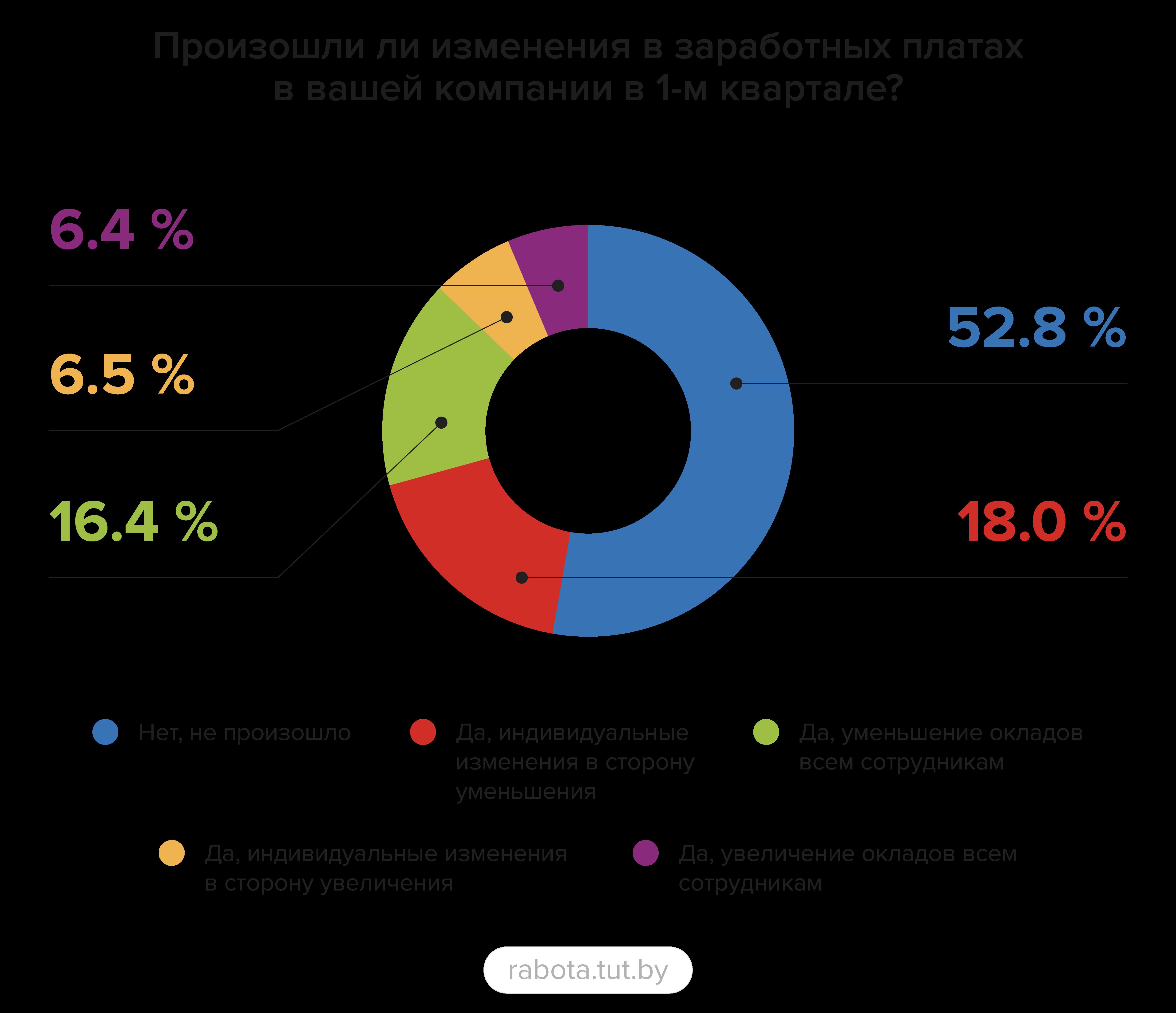 Более 50% специалистов отмечают сохранение заработной платы в 1 квартале 2020 года
