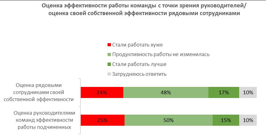 Перспективы «вечной» удалёнки после изоляции: результаты опроса