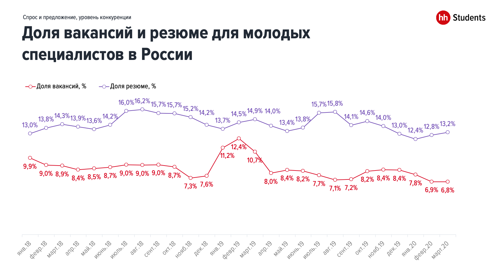 Рынок труда молодых специалистов накануне кризиса