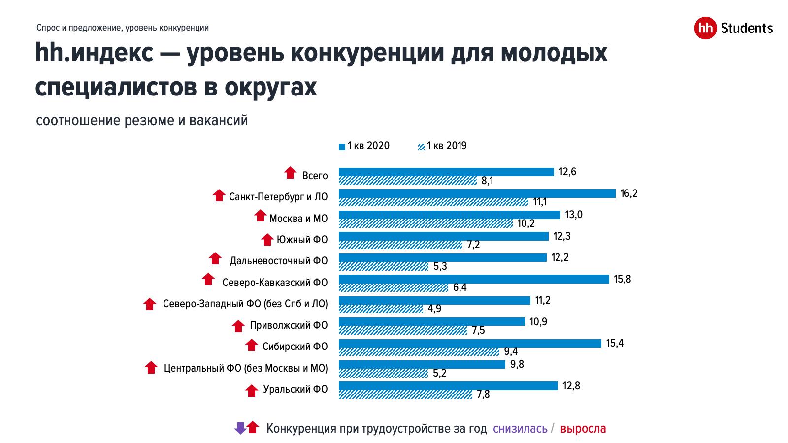Уровень конкуренции среди молодых специалистов — hh-индекс