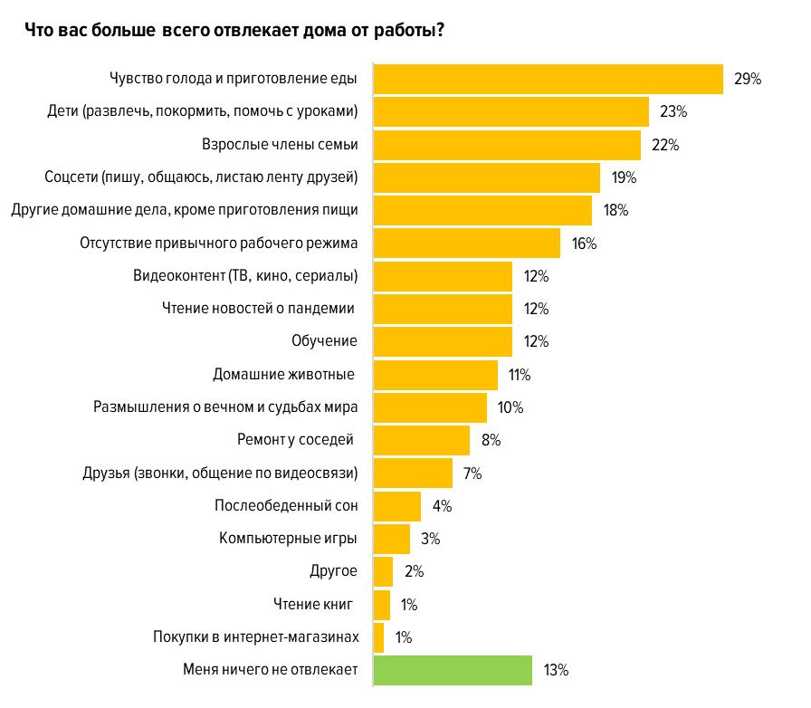 Что и кто больше всего отвлекает от работы на удалёнке?