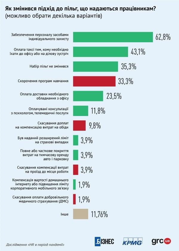 Зупинений набір співробітників, природна плинність кадрів та діджиталізація: результати дослідження «HR в період пандемії»