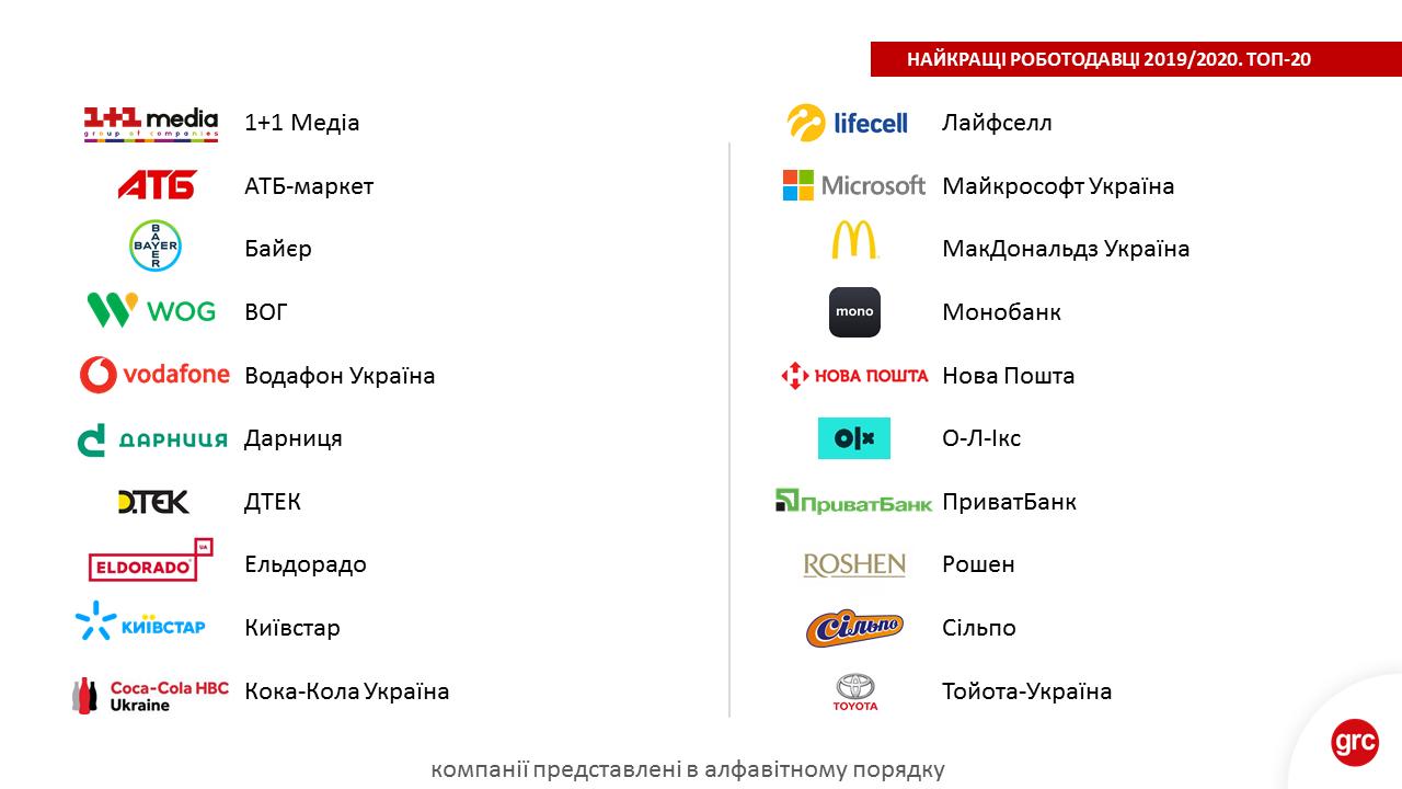 Оголошено переможців «Рейтингу роботодавців України» 2019/2020