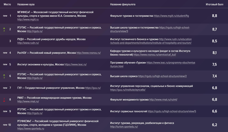 Объявляем победителей рейтинга «Лучшие факультеты и вузы Москвы по версии hh.ru 2019–2020»