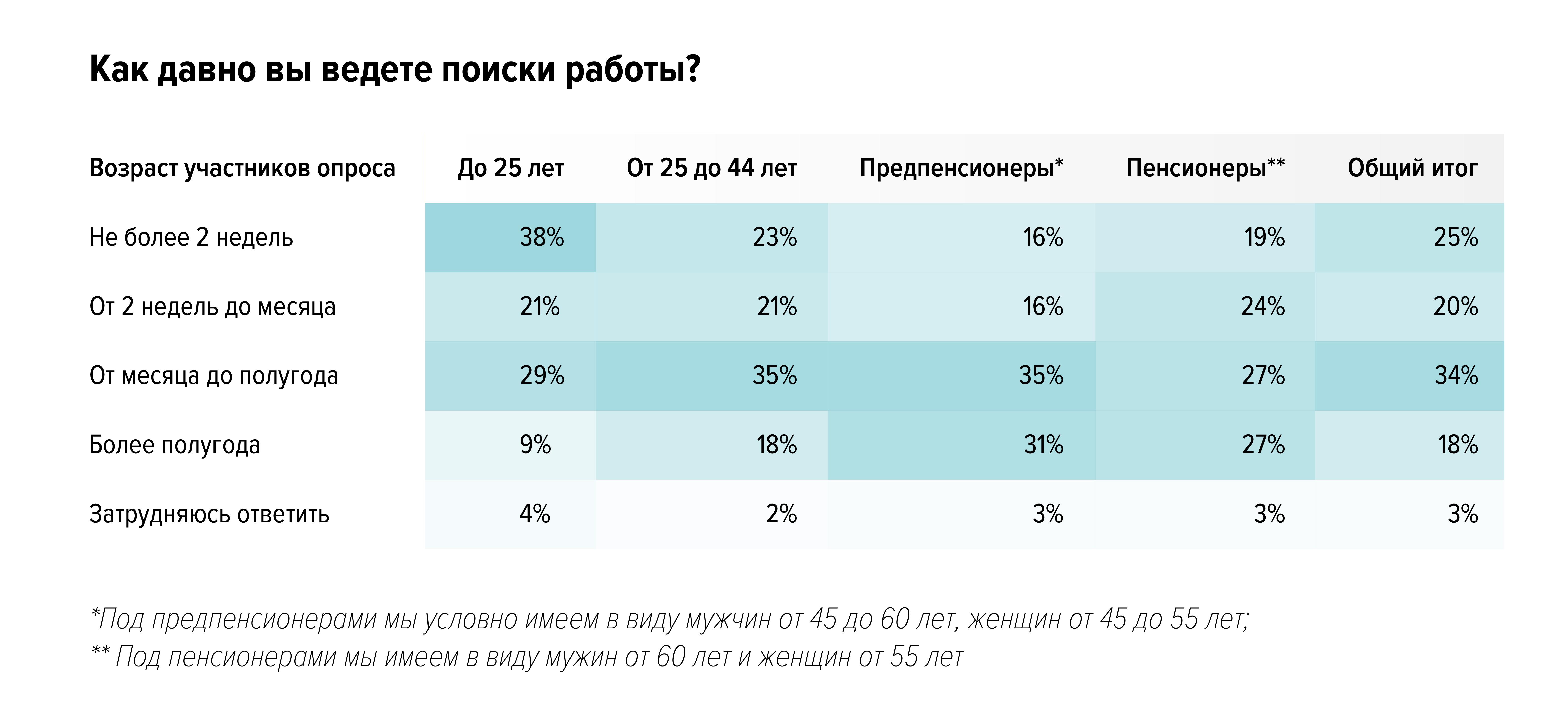 Работа и возраст: стереотипы и реальность