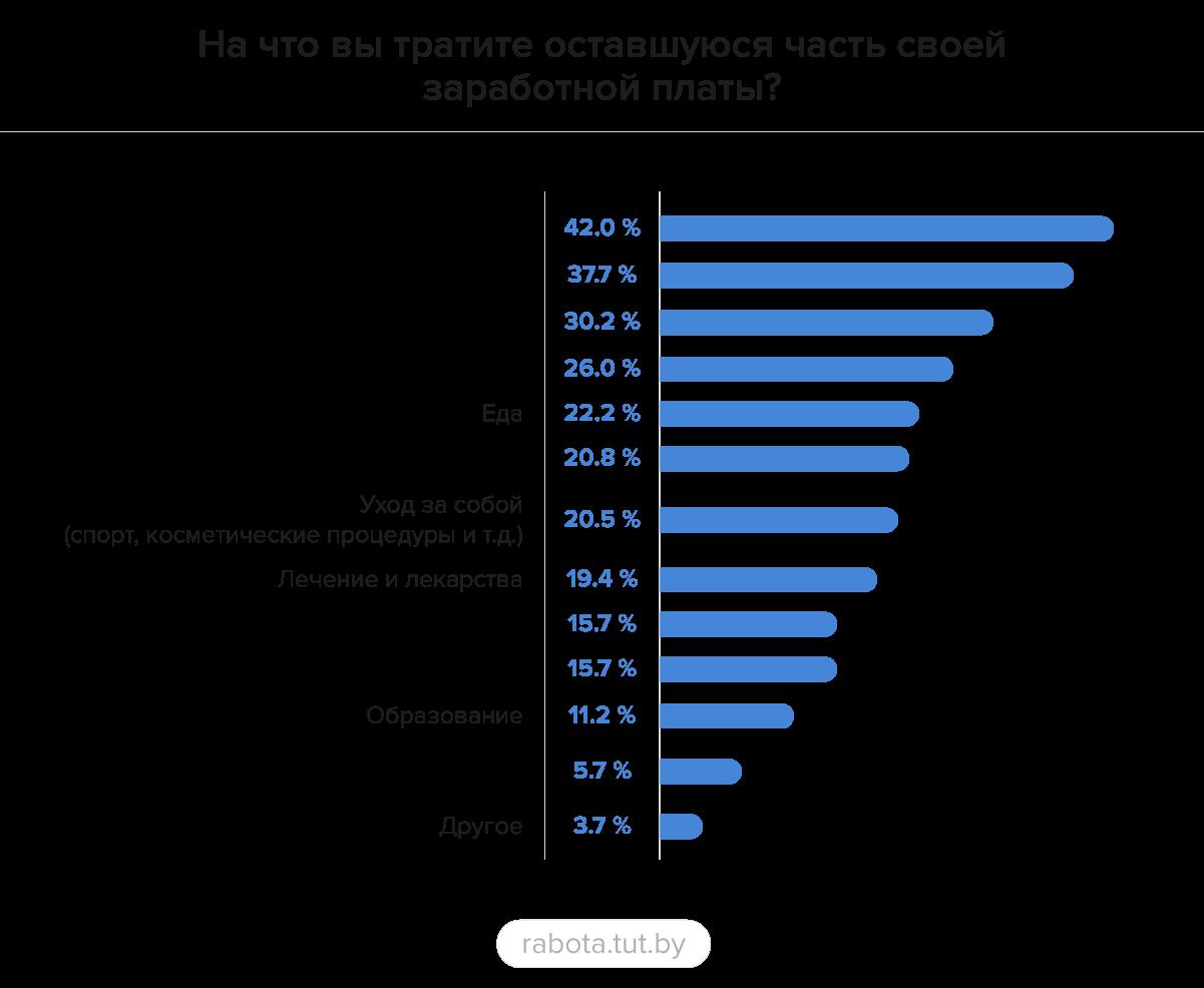 Около 60% специалистов указали на нехватку заработной платы