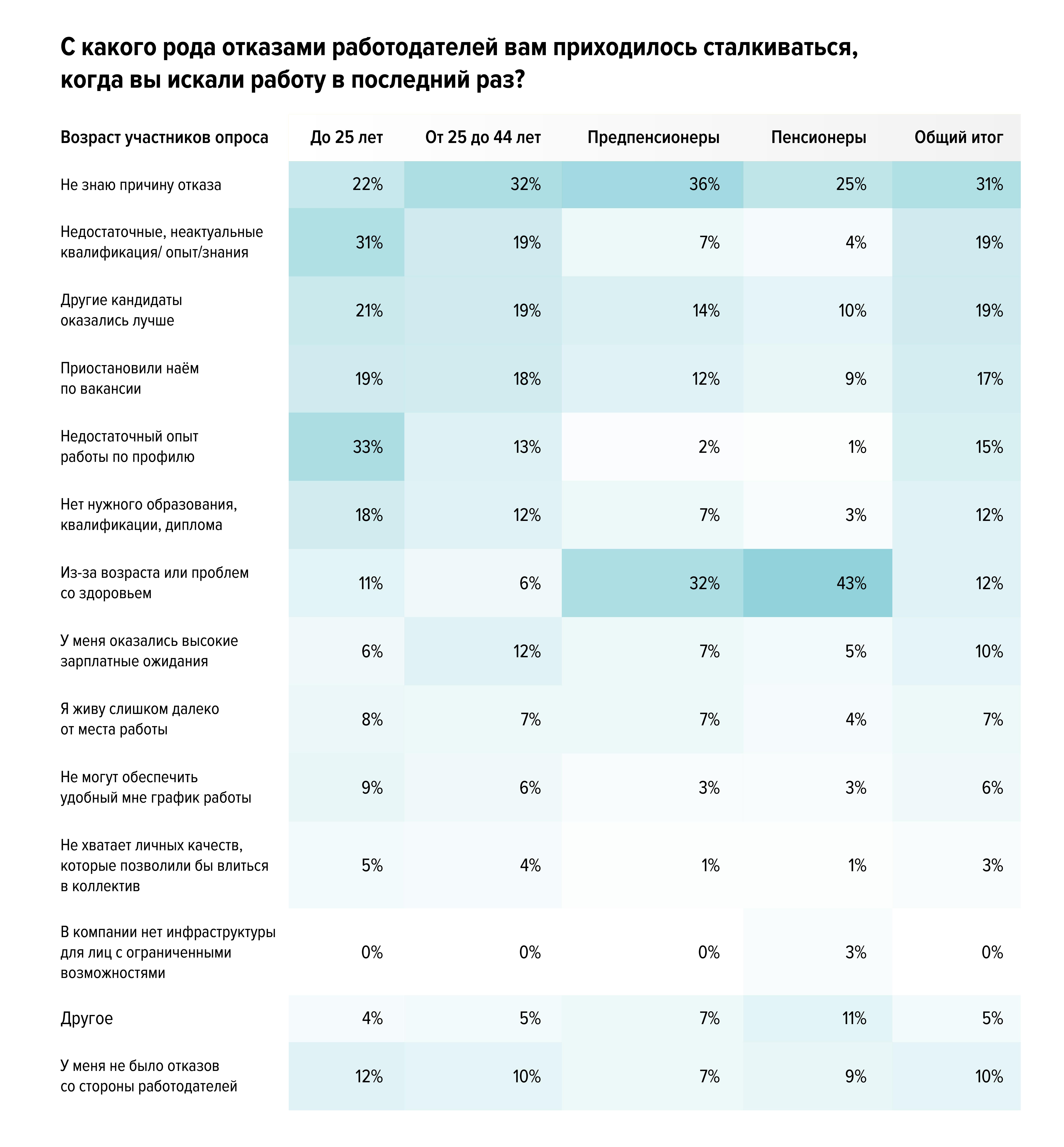 На что работодатели обращают внимание в резюме: результаты опроса