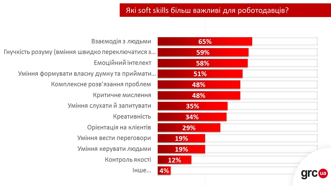 HARD SKILLS VS SOFT SKILLS: що важливіше та які саме навички цінують роботодавці?