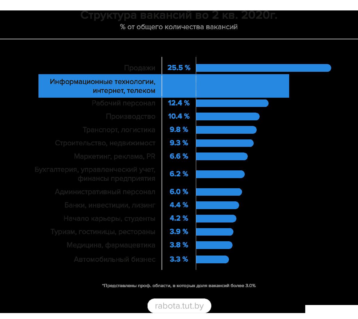 Рынок труда в ИТ во 2 квартале 2020: последствия коронавируса