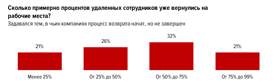 Остаться на «вечной» удалёнке решили 3% работодателей