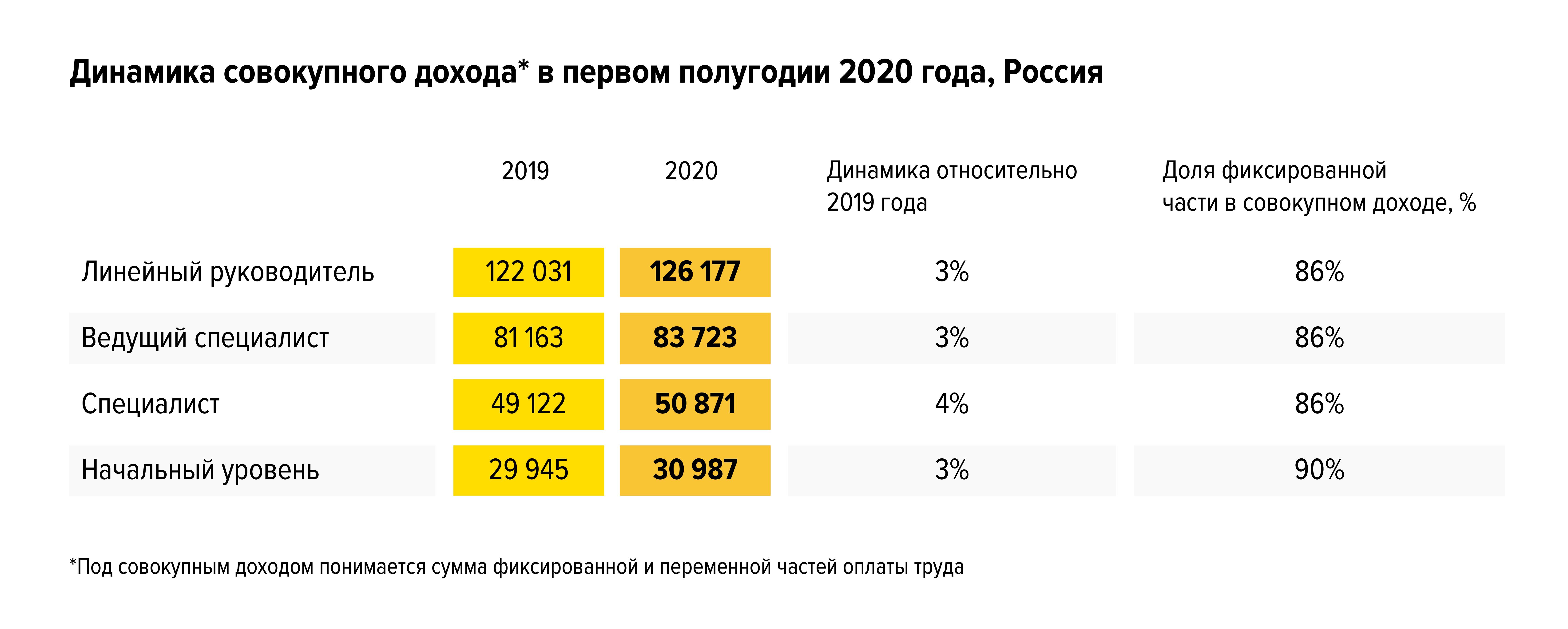 Зарплатные тренды первого полугодия 2020 года: худшие прогнозы не сбылись