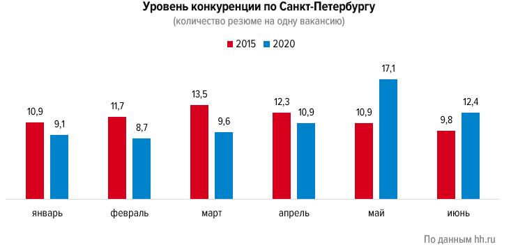 Какие изменения произошли на рынке труда Петербурга с начала коронакризиса