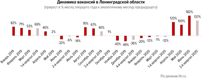 Как пандемия сказалась на рынке труда Ленинградской области