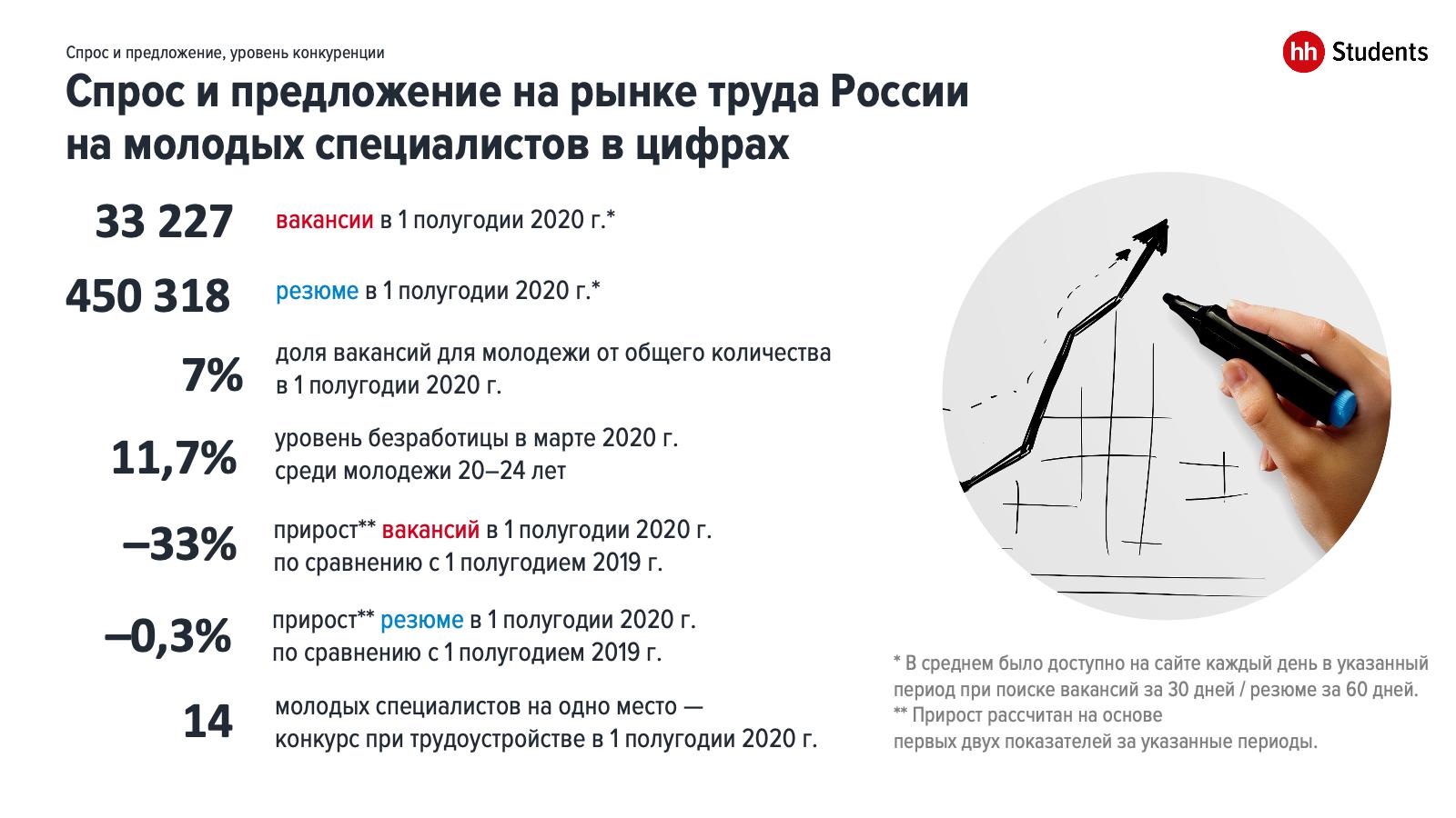 Рынок труда молодых специалистов: итоги 1 полугодия 2020 года