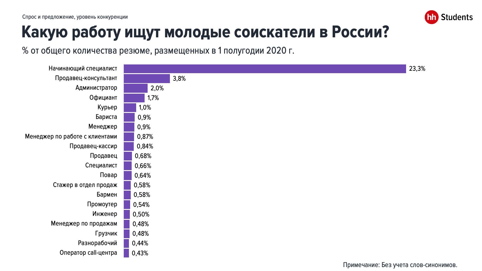 Конкуренция среди молодых специалистов в 1 половине 2020 года