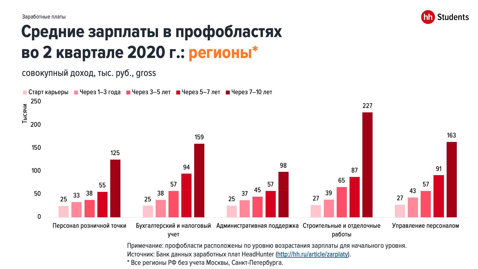 Что происходило с заработной платой молодых специалистов в 1 половине 2020 года