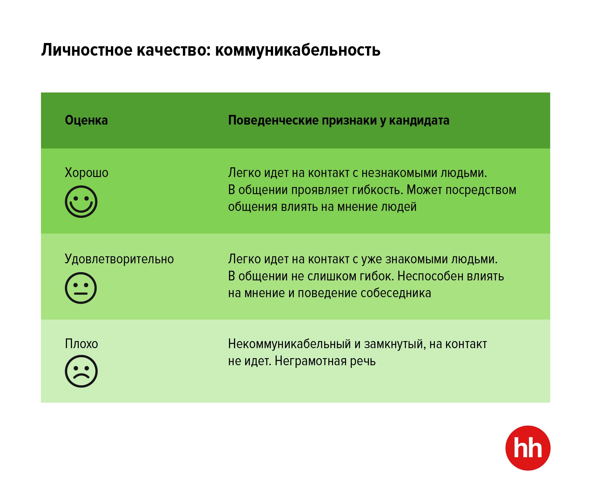 Как оценить «софтскилы» ИТ-специалиста на онлайн-собеседовании
