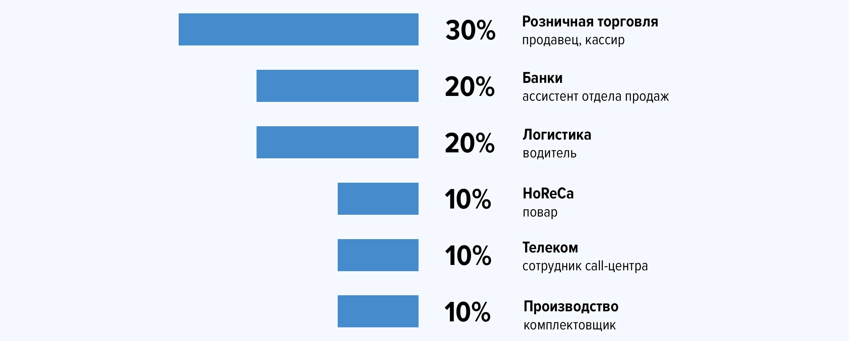 Как работает «Виртуальный рекрутер» от hh.ru — помощник в массовом подборе