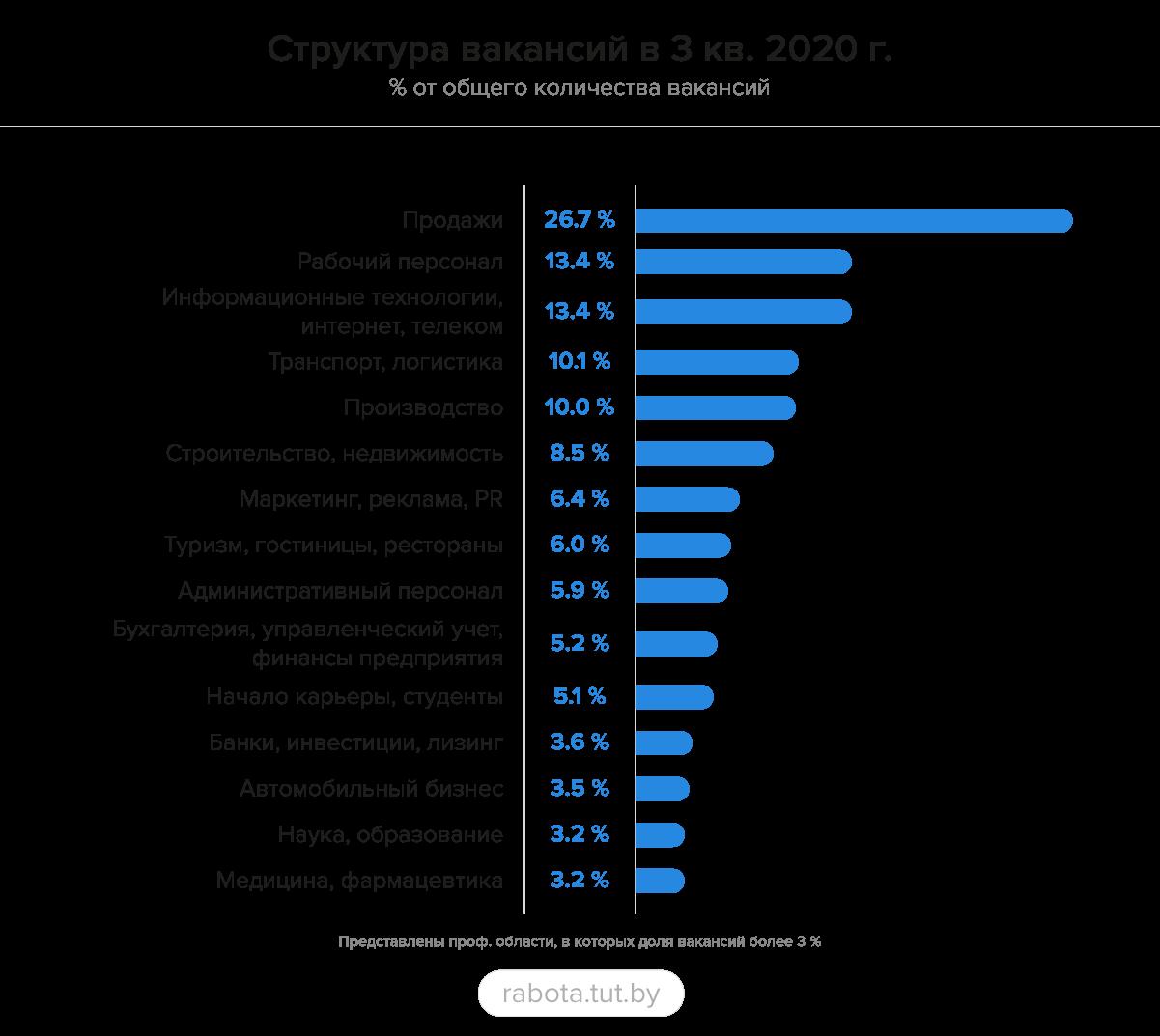 Аналитика рынка труда в 3-м квартале: рост количества вакансий и снижение конкуренции