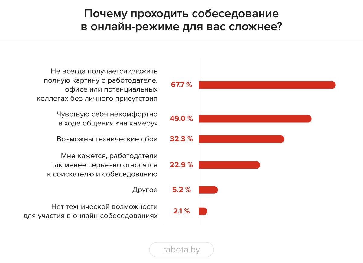 """Около 30% специалистов: проходить собеседование в режиме """"онлайн"""" легче"""