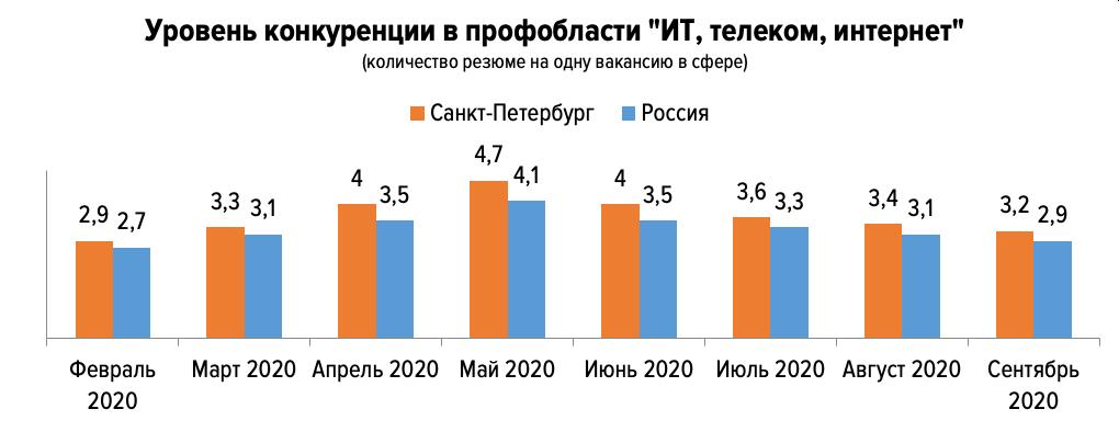 Рынок труда в ИТ: итоги 3-го квартала 2020 года в России и Санкт-Петербурге