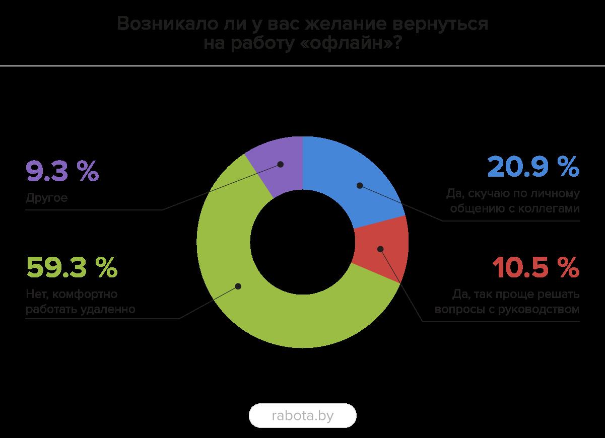 Около 60% специалистов довольны удаленной работой
