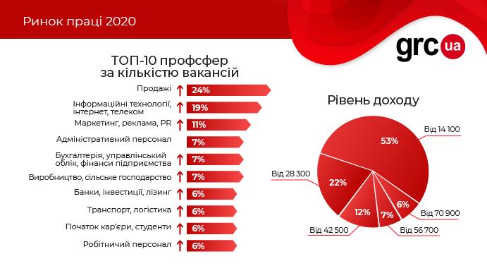 Пандемический 2020-й. Итоги года на рынке труда