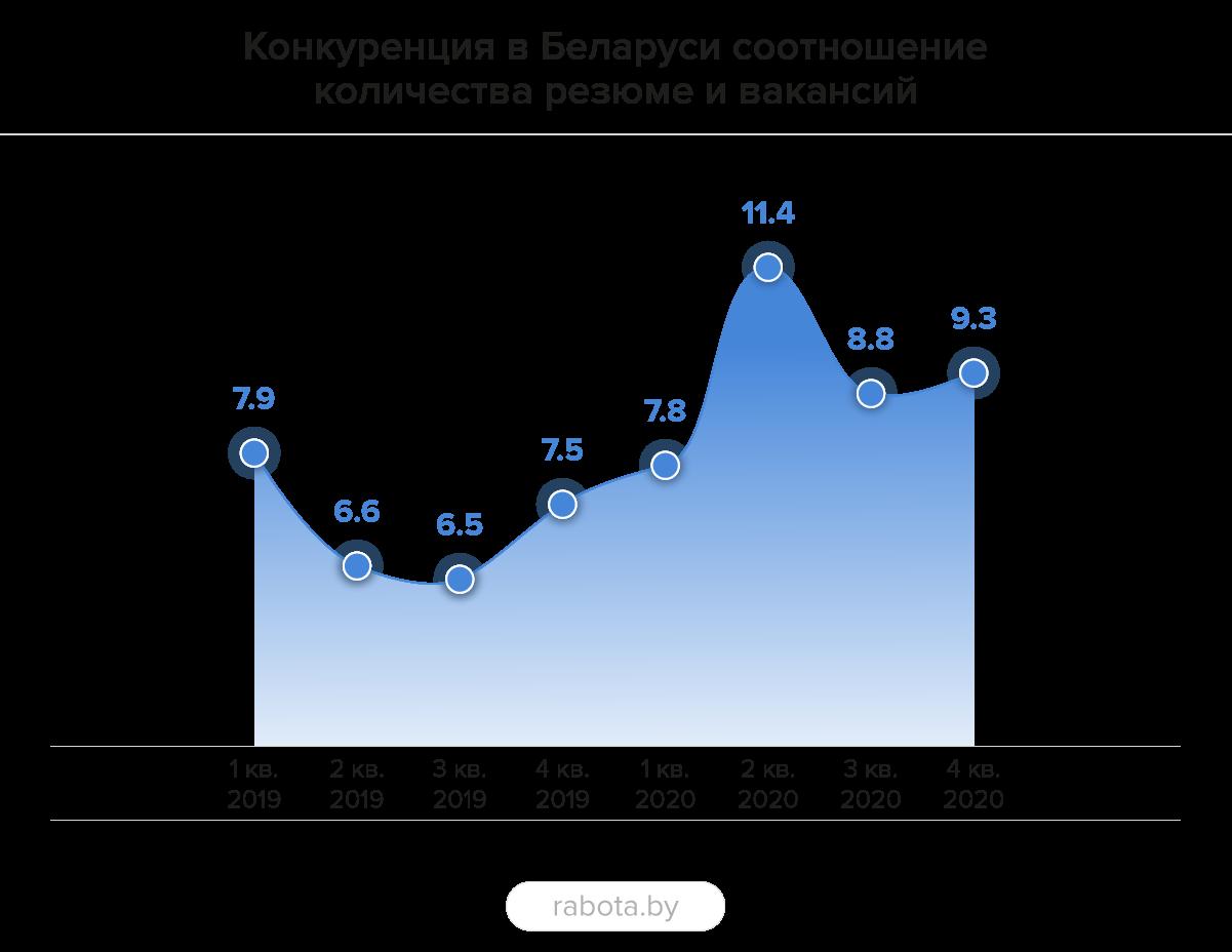 С какой конкуренцией рынок труда вошел в новый год и что происходило с вакансиями в прошлом