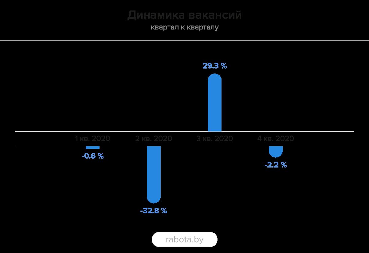 Маркетинг: итоги 2020-го на рынке труда