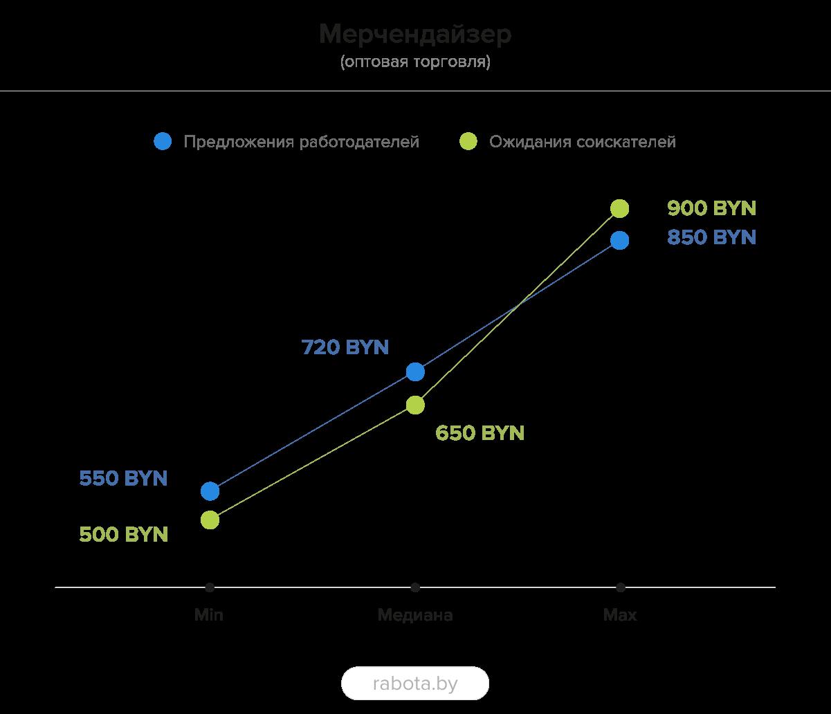 Продажи: итоги 2020-го на рынке труда