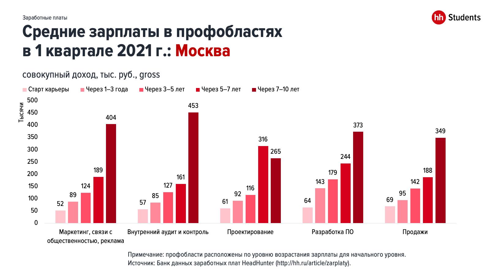 Молодые специалисты: зарплата и перспективы