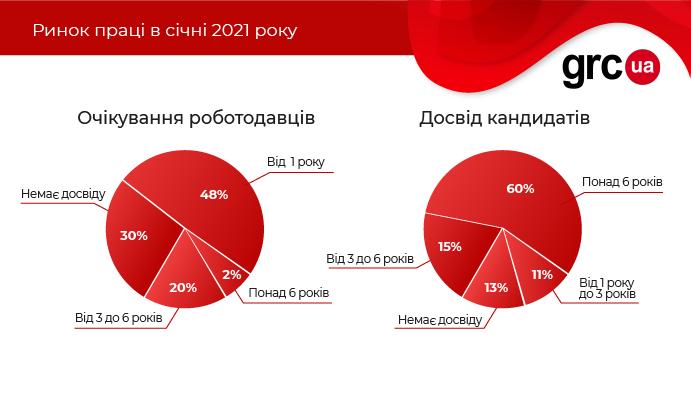 Рынок труда-2021. Что интересного подбросил локдаун в январе