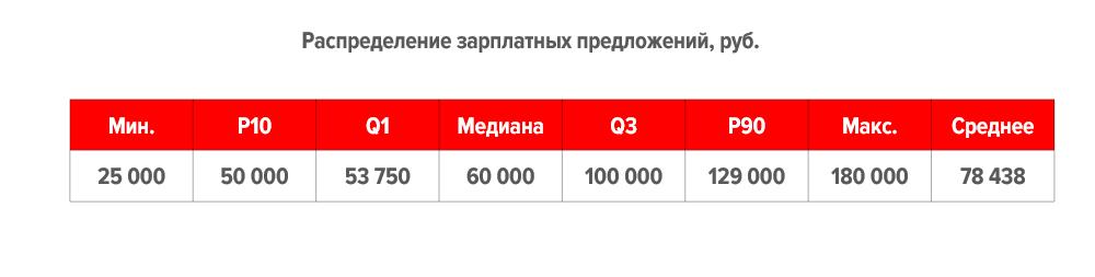 Только факты: портрет российского HR-аналитика глазами работодателя