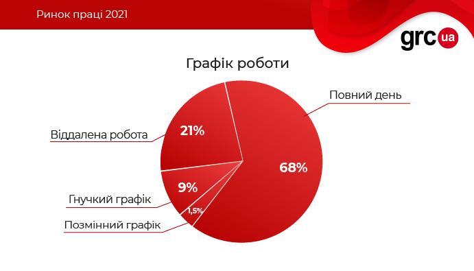 Більше 10% роботодавців готові платити IT-шникам від 100 тис. грн