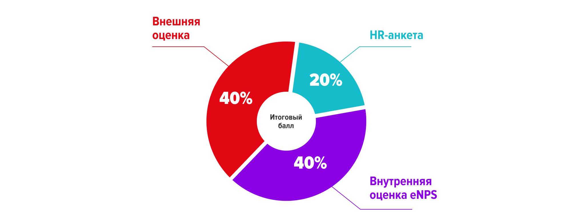 Рейтинг работодателей — 2020: подводим итоги