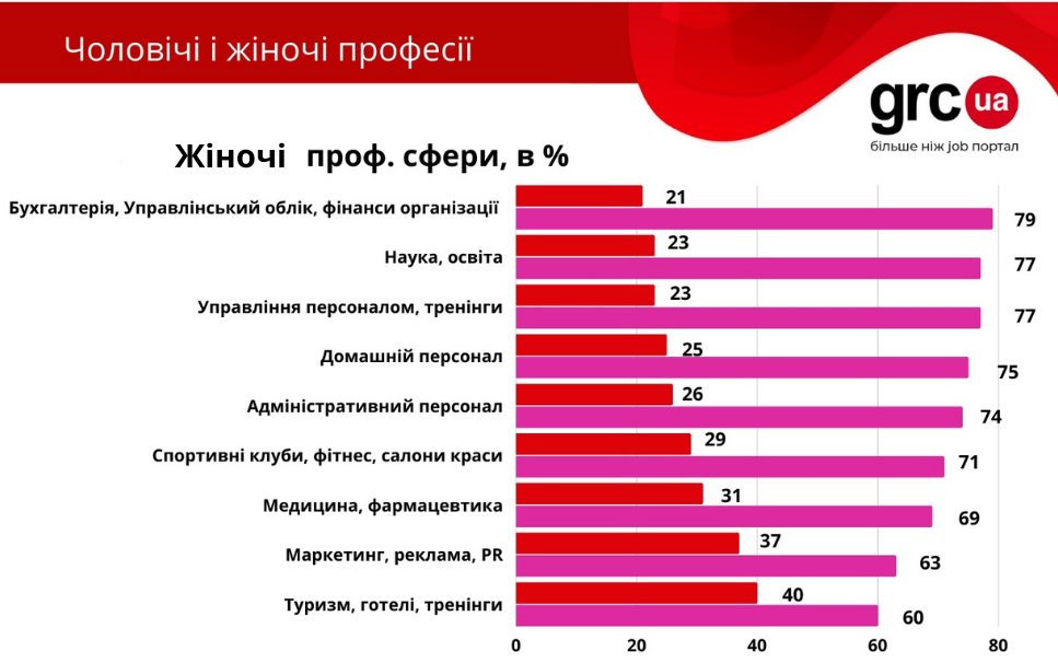 Гендер на ринку праці: жінки просять удвічі меншу зарплату ніж чоловіки