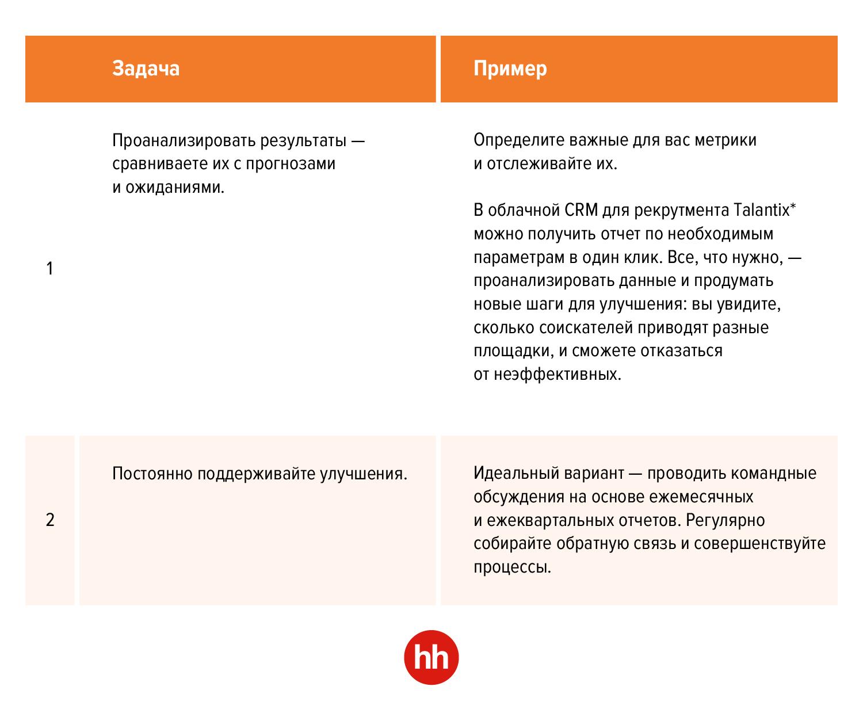 Навыки проектного управления для рекрутера: как реализовать свой HR-проект
