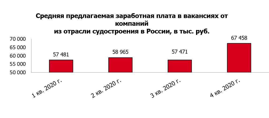 Российский рынок труда в сфере судостроения: итоги 2020 года