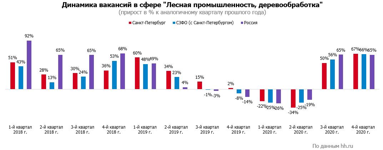 Рынок труда в сфере лесной промышленности и деревообработки: итоги 2020 года