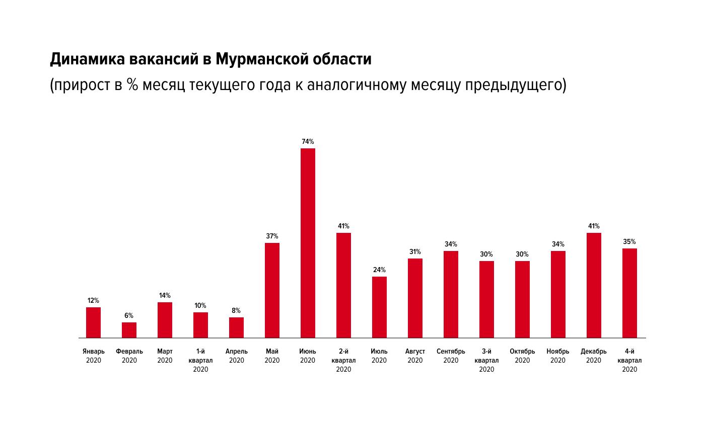 Какие изменения произошли на рынке труда Мурманской области в конце 2020 года