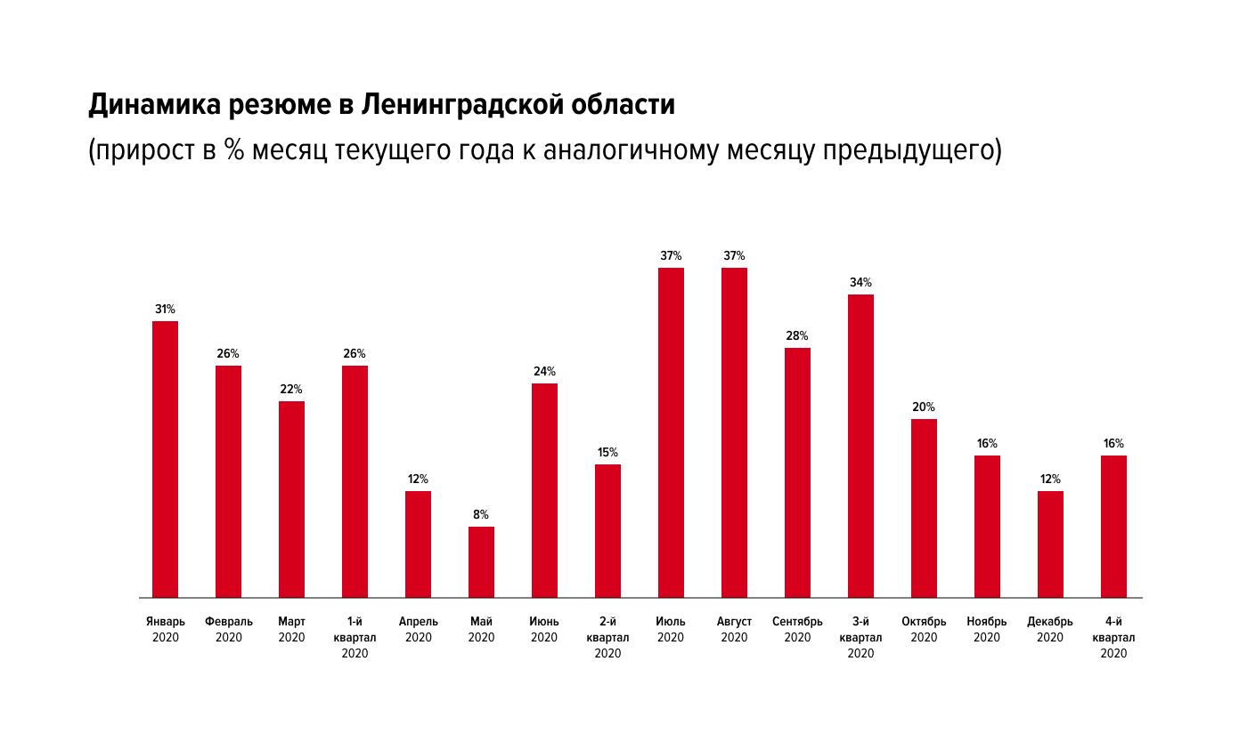 Какие изменения произошли на рынке труда Ленинградской области с начала коронакризиса