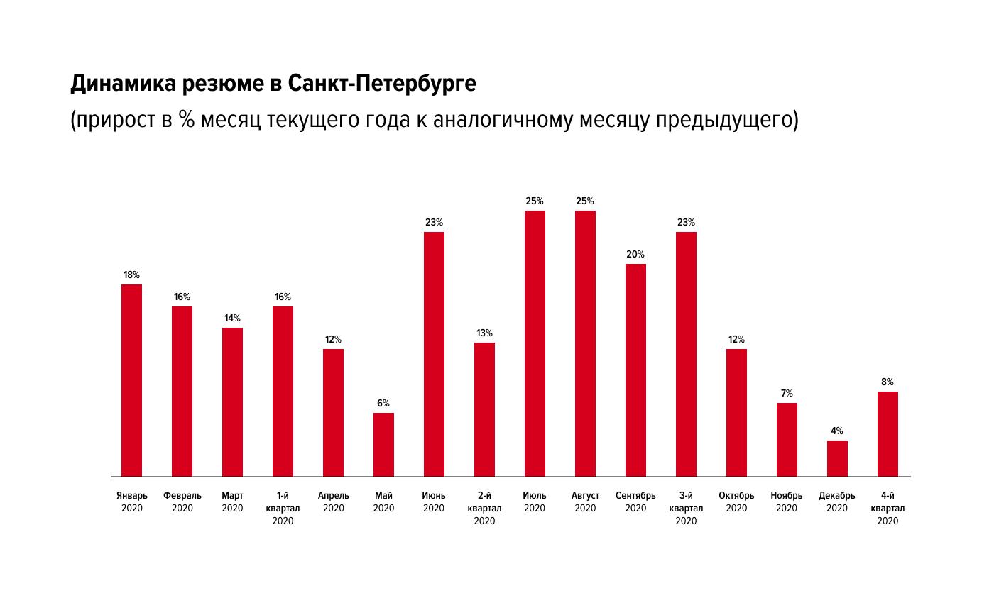 Какие изменения произошли на рынке труда Санкт-Петербурга с начала коронакризиса