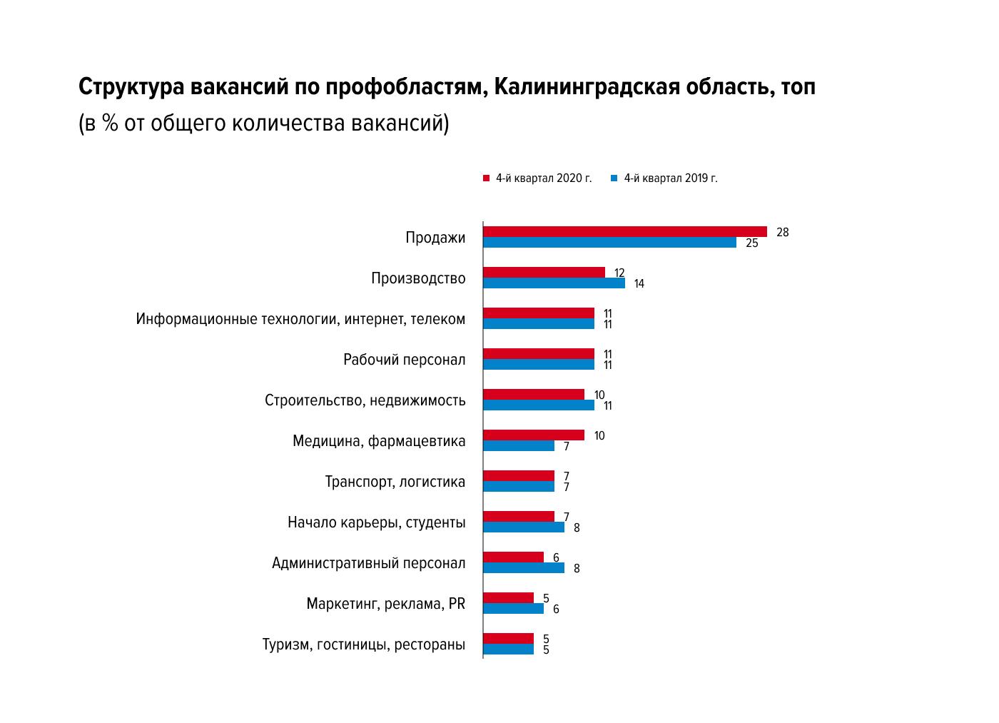 Какие изменения произошли на рынке труда Калининградской области в конце 2020 года
