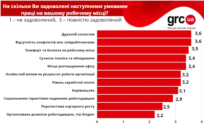 Декілька цікавих фактів березня від аналітиків grc.ua