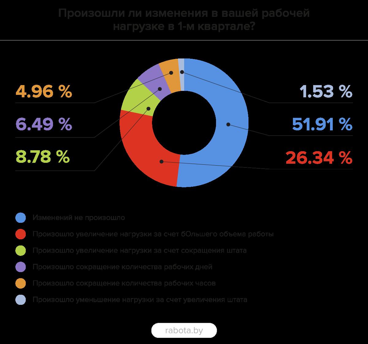 Результаты опроса: в 1 квартале заработная плата сократилась у 30% специалистов