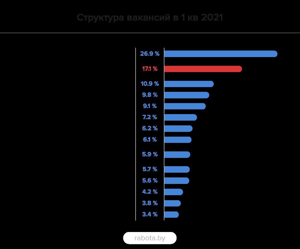 Рынок труда в ИТ в 1 квартале 2021: год в новых условиях